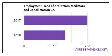 Arbitrators, Mediators, and Conciliators in GA Employment Trend