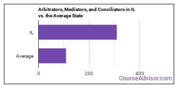 Arbitrators, Mediators, and Conciliators in IL vs. the Average State
