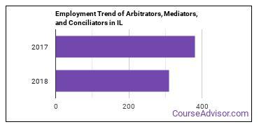 Arbitrators, Mediators, and Conciliators in IL Employment Trend