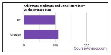 Arbitrators, Mediators, and Conciliators in KY vs. the Average State