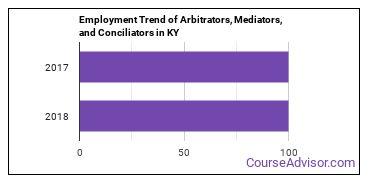 Arbitrators, Mediators, and Conciliators in KY Employment Trend