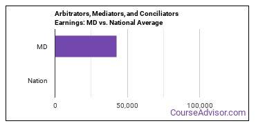 Arbitrators, Mediators, and Conciliators Earnings: MD vs. National Average