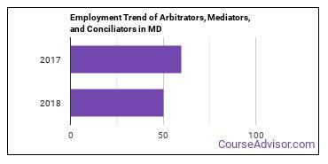 Arbitrators, Mediators, and Conciliators in MD Employment Trend