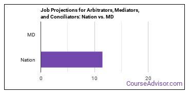 Job Projections for Arbitrators, Mediators, and Conciliators: Nation vs. MD