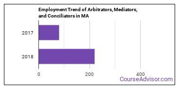 Arbitrators, Mediators, and Conciliators in MA Employment Trend