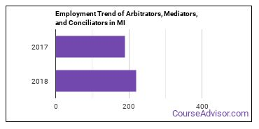 Arbitrators, Mediators, and Conciliators in MI Employment Trend