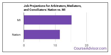 Job Projections for Arbitrators, Mediators, and Conciliators: Nation vs. MI