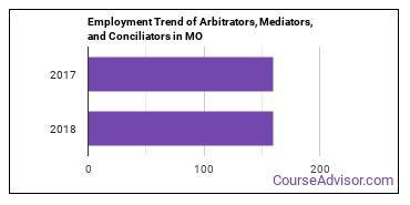 Arbitrators, Mediators, and Conciliators in MO Employment Trend