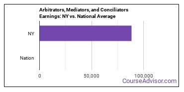 Arbitrators, Mediators, and Conciliators Earnings: NY vs. National Average