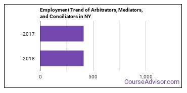Arbitrators, Mediators, and Conciliators in NY Employment Trend