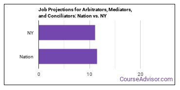 Job Projections for Arbitrators, Mediators, and Conciliators: Nation vs. NY