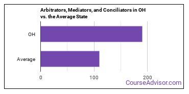 Arbitrators, Mediators, and Conciliators in OH vs. the Average State