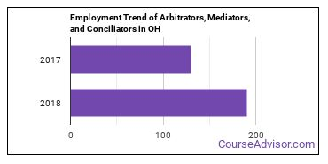 Arbitrators, Mediators, and Conciliators in OH Employment Trend