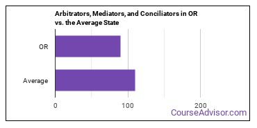 Arbitrators, Mediators, and Conciliators in OR vs. the Average State