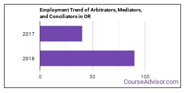 Arbitrators, Mediators, and Conciliators in OR Employment Trend