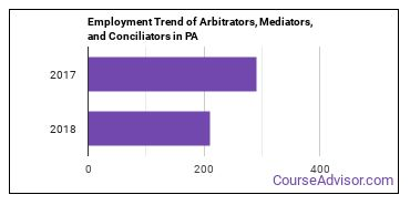 Arbitrators, Mediators, and Conciliators in PA Employment Trend