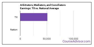 Arbitrators, Mediators, and Conciliators Earnings: TX vs. National Average