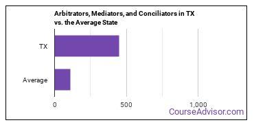 Arbitrators, Mediators, and Conciliators in TX vs. the Average State
