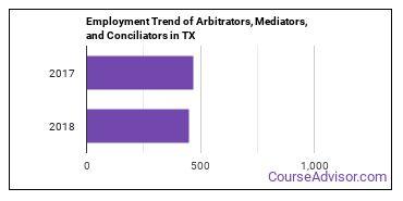 Arbitrators, Mediators, and Conciliators in TX Employment Trend