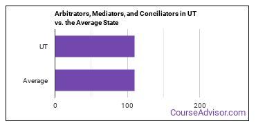 Arbitrators, Mediators, and Conciliators in UT vs. the Average State