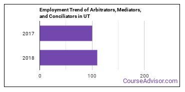 Arbitrators, Mediators, and Conciliators in UT Employment Trend