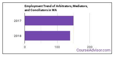 Arbitrators, Mediators, and Conciliators in WA Employment Trend