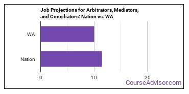 Job Projections for Arbitrators, Mediators, and Conciliators: Nation vs. WA