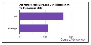 Arbitrators, Mediators, and Conciliators in WI vs. the Average State