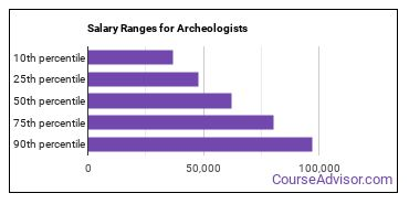 Salary Ranges for Archeologists