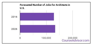 Forecasted Number of Jobs for Architects in U.S.