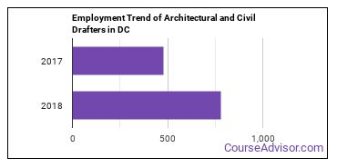 Architectural and Civil Drafters in DC Employment Trend