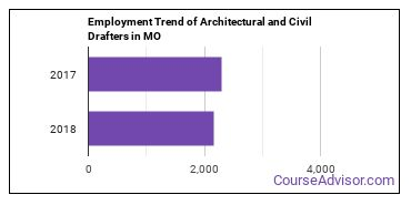 Architectural and Civil Drafters in MO Employment Trend