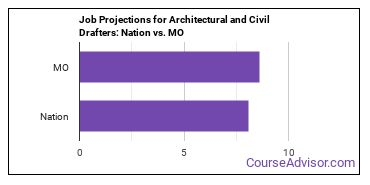 Job Projections for Architectural and Civil Drafters: Nation vs. MO