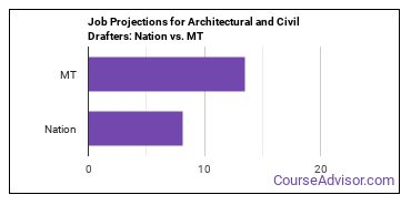 Job Projections for Architectural and Civil Drafters: Nation vs. MT
