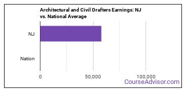 Architectural and Civil Drafters Earnings: NJ vs. National Average