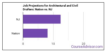 Job Projections for Architectural and Civil Drafters: Nation vs. NJ