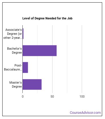 Architectural & Engineering Manager Degree Level