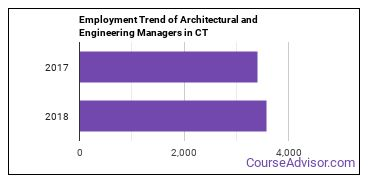 Architectural and Engineering Managers in CT Employment Trend