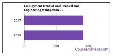 Architectural and Engineering Managers in DE Employment Trend