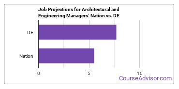 Job Projections for Architectural and Engineering Managers: Nation vs. DE