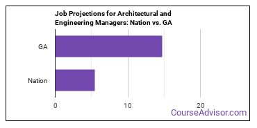Job Projections for Architectural and Engineering Managers: Nation vs. GA