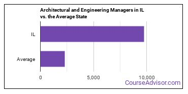 Architectural and Engineering Managers in IL vs. the Average State