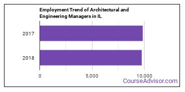 Architectural and Engineering Managers in IL Employment Trend