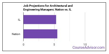 Job Projections for Architectural and Engineering Managers: Nation vs. IL