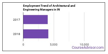 Architectural and Engineering Managers in IN Employment Trend