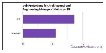 Job Projections for Architectural and Engineering Managers: Nation vs. IN
