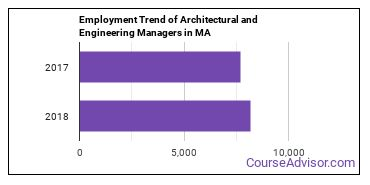Architectural and Engineering Managers in MA Employment Trend