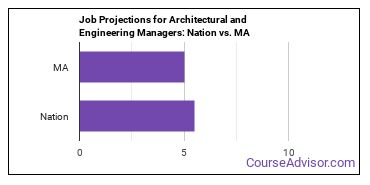 Job Projections for Architectural and Engineering Managers: Nation vs. MA