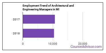 Architectural and Engineering Managers in MI Employment Trend
