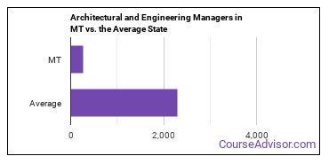 Architectural and Engineering Managers in MT vs. the Average State